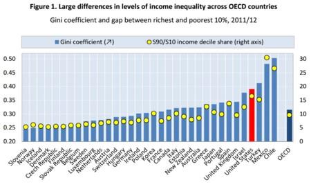 OCDE: las desigualdades