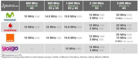 Espectro Radioelectrico Espana