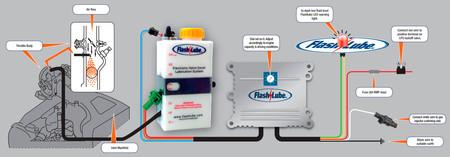 Flashlube, aditivo para proteger válvulas GLP
