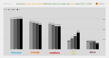 Evolucion Cuota De Mercado Telefonia Movil Los Meses De Junio Entre 2017 Y 2020