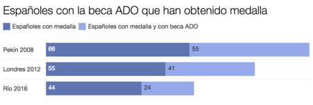 Grafico Medallas Y Ado