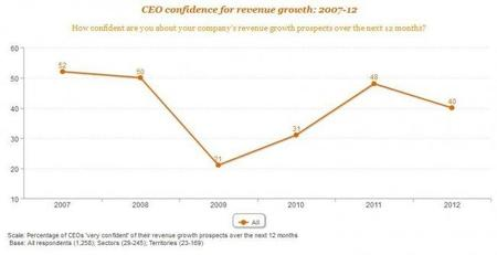 pwc-2012-ceo-survey.jpg