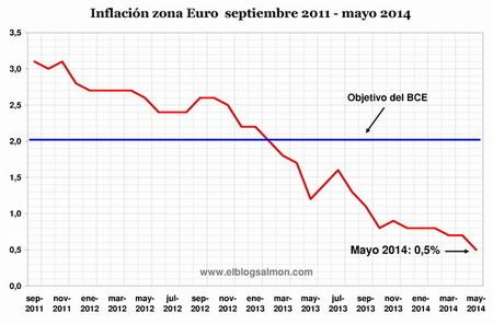 Destrucción de la demanda aviva los temores de deflación y pone presión a Mario Draghi