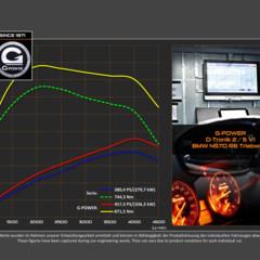 Foto 7 de 7 de la galería g-power-bmw-x6-m50d en Motorpasión