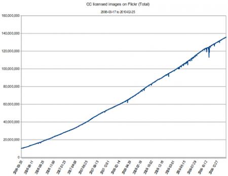 135 millones de imágenes de flickr ya son Creative Commons