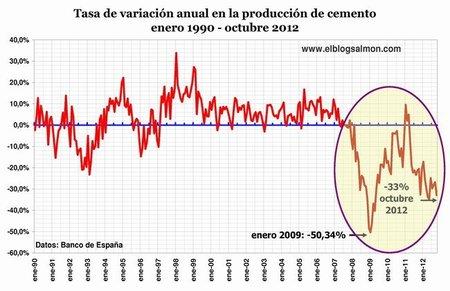 Tasa de variación anual en producción de cemento
