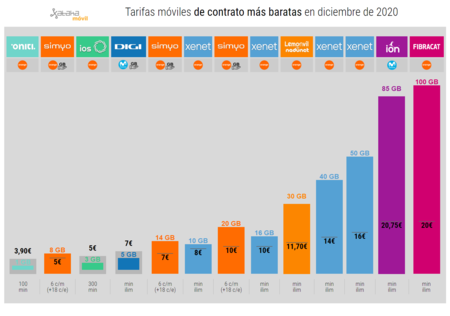 Tarifas Moviles De Contrato Mas Baratas En Diciembre De 2020