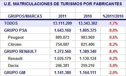 ue-matriculaciones-2011-marcas-francesas.jpg