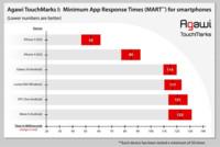 La pantalla del nuevo iPhone se descubre como la de mejor respuesta del mercado