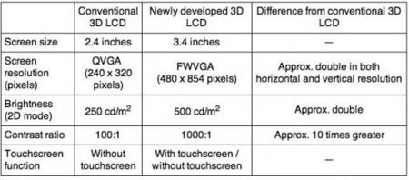 Sharp presenta oficialmente la pantalla 2D/3D que utilizará Nintendo 3DS