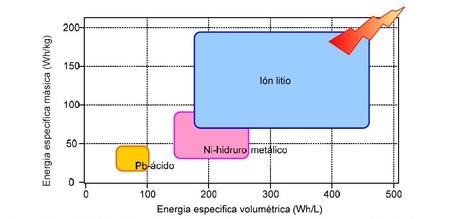 Capacidad Energetica De Distintas Tecnologias De Baterias