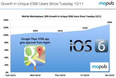 Ahora resulta que sí: otro estudio indica que Google Maps ha disparado la adopción de iOS 6