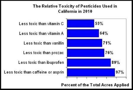 toxicidad pesticidas