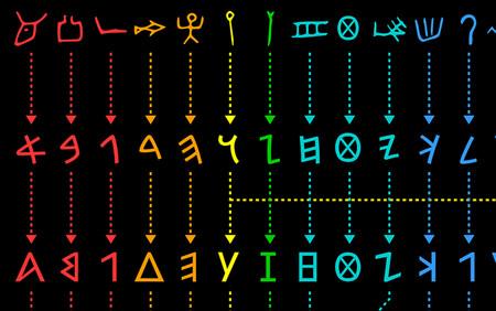 La evolución de nuestros alfabetos ancestrales, explicada en unas gráficas tan bellas como educativas