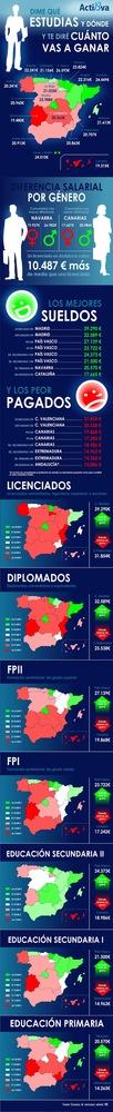 Un licenciado en Madrid gana 8.000 euros más que en Valencia (infografía)