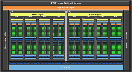 Geforce Gtx 960 Block Diagram Final