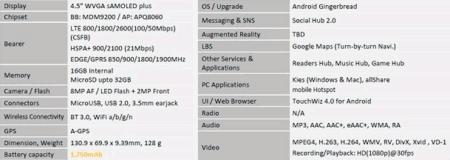 Samsung Galaxy S II de 4.5 pulgadas para Corea
