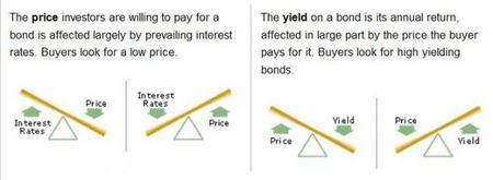 ¿Qué son las letras, bonos y obligaciones y cómo funcionan?