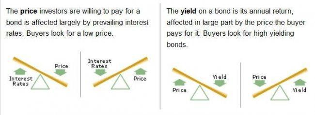 fidelity-yield-and-price.JPG