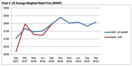 US Average Weighted Retail Price