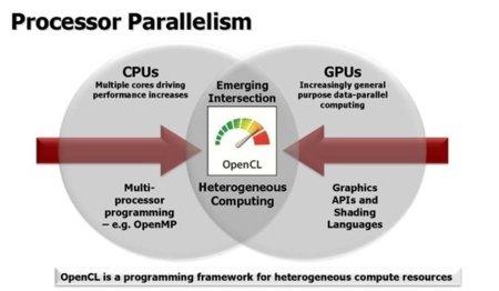 OpenCL, la alternativa libre a CUDA y el futuro de la computación GPGPU