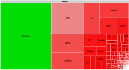 La fragmentación de Android por marcas y modelos. Un 40% de los terminales son de Samsung