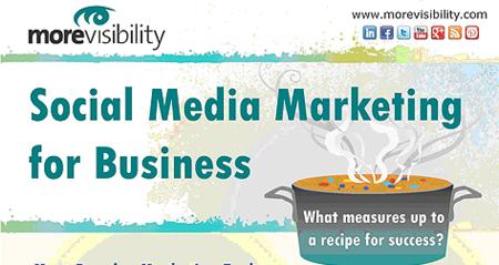 ¿Cuál es la receta para conseguir el éxito en tu estrategia de marketing? Infografía