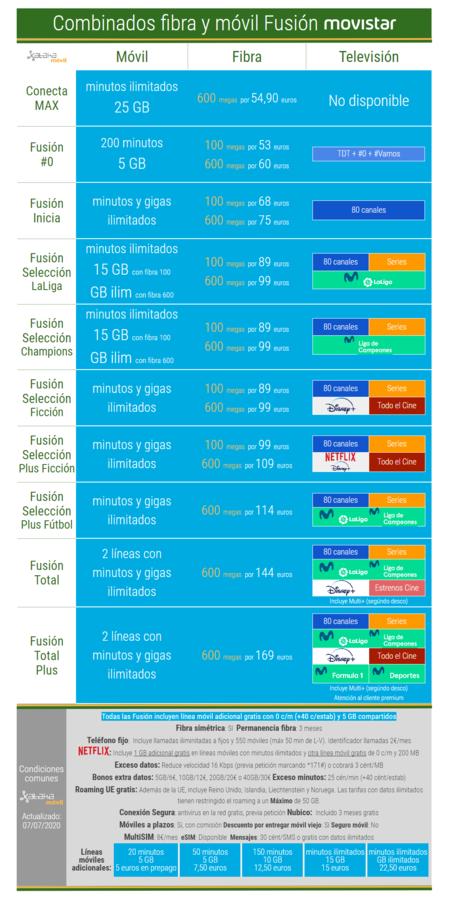 Nuevas Tarifas Combinadas De Fibra Movil Y Television De Movistar Fusion En Julio De 2020