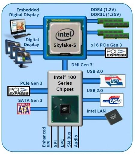 Intel Chipset 100 Series