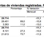 La compraventa de viviendas vuelve a aumentar, ¿es significativo?