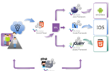 Funcionamiento del framework de eMobc