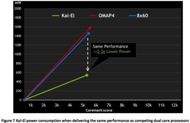 nvidia-energy-benchmarks-tegra3.jpg