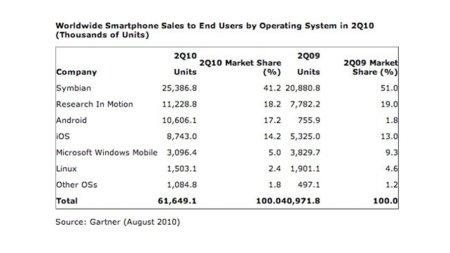 Las ventas globales de teléfonos con Android sobrepasan a las equivalentes con iOS