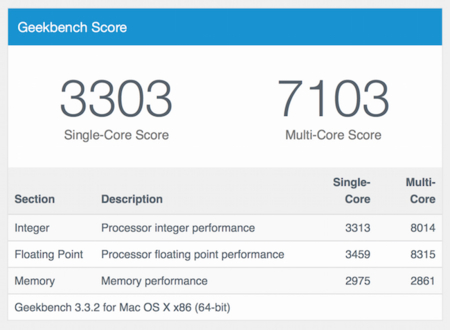 Geekbench Score Macbook Pro 13 650