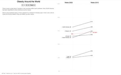 La evolución de la obesidad en el mundo y en España en los últimos 8 años