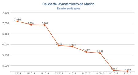 Deuda Ayuntamiento De Madrid