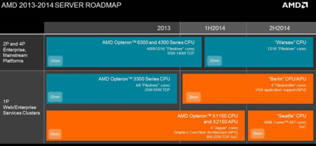 AMD_roadmap_servidor_2014