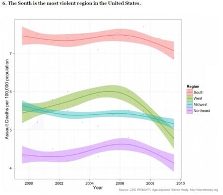 Violencia Por Regiones
