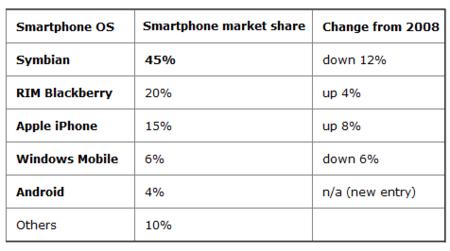 El mercado de la telefonía móvil en 2009, Nokia y symbian siguen dominando
