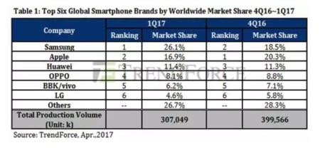 Las ventas del primer trimestre de 2017, según Trendforce