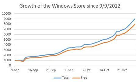Windows Store ya tiene 9.000 aplicaciones, con 1.000 nuevas en sólo dos días