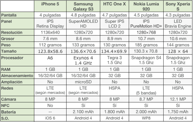 Comparativa iPhone 5