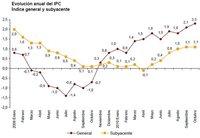 Primer repunte importante del IPC en dos años