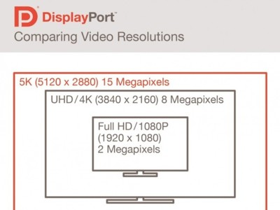 DisplayPort se actualiza a la versión 1.3, listo para resoluciones 5K