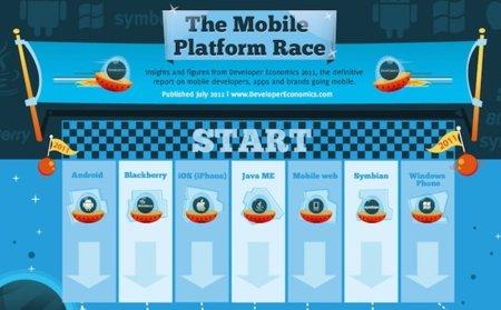 La carrera de las plataformas móviles actuales en una completa infografía