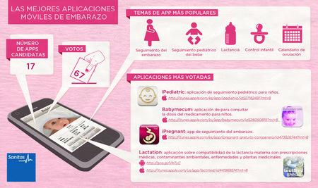 Las mejores aplicaciones sobre embarazo votadas por los usuarios en la página de Sanitas en Internet