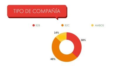 Tipo Companias Mapa Fintech Espana