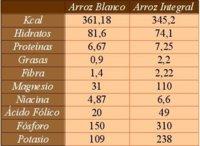 Diferencias entre el arroz blanco y el integral. Tabla comparativa