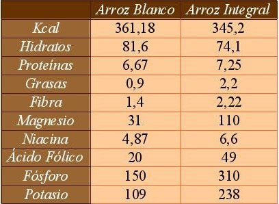 Diferencias entre el arroz blanco y el integral. Tabla comparativa