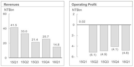 Gráficos del primer trimestre fiscal de HTC